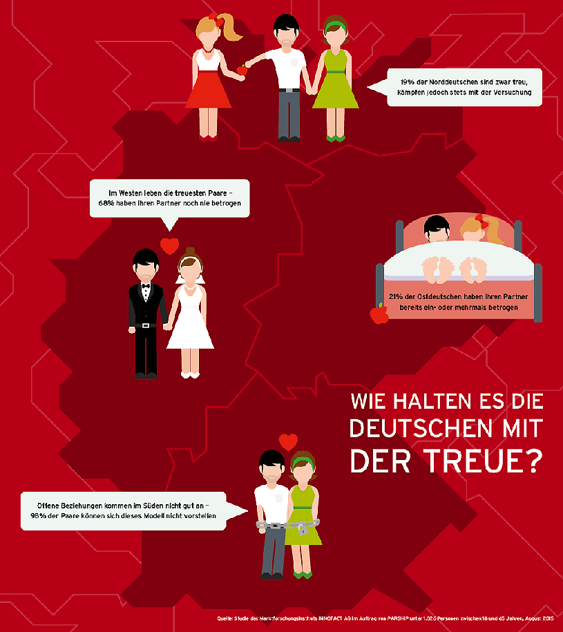Flirten deutsche